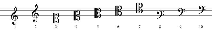 CLAVES. Representação das alturas. Claves: clave de Sol, clave de Fá, clave de Dó. Transpõem toda a representação musical a uma que se adapte melhor ao instrumento que irá a reproduzir