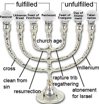 Menorah and the Feasts of Yahovah..although I don't agree with the whole pre trib thing, this has some interesting points.
