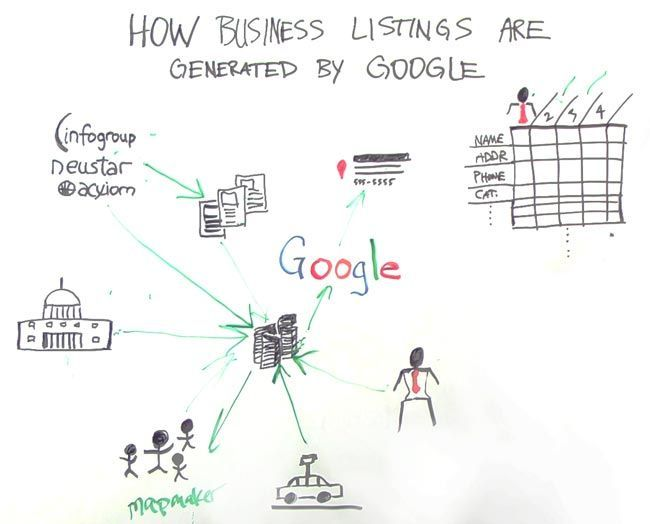 How Google Business Listings Are Made  http://moz.com/blog/how-business-listings-made-whiteboard-friday