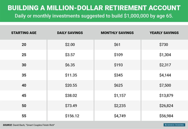 How much money you need to save each day to become a millionaire by age 65 by Kathleen Elkins and Mike Nudelman Jul. 28, 2015