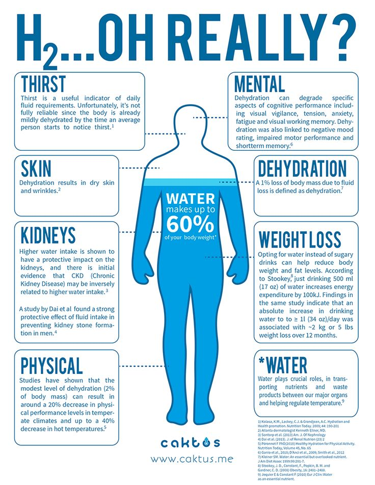 Are you properly hydrated? ~The basic equation for determining how much water you need to drink daily is to divide your body weight in half. So, if you weigh 200 pounds, you would need 100 ounces of water per day if you're not doing anything strenuous. If you're working out, hiking, at a high altitude or outdoors a great deal, you're going to need to add to those 100 ounces. Join us at Green Tidings ~ www.GreenTidings.org (image: www.caktus.me) — with Kim Foster.