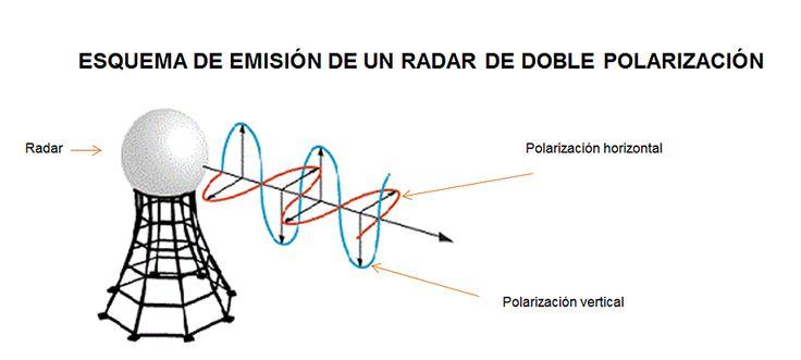 El Radar Meteorológico Argentino que se instaló en Córdoba tiene un esquema de emisión de doble polarización. Conocé el por qué de esto.