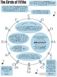 This website has every single music theory lesson ever thought of being taught…