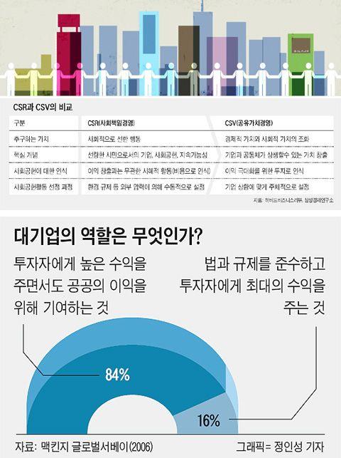 [비즈니스 라이프] 기업도 살리고 공동체도 살리는 '相生 투자'를 하라 - Chosunbiz - 프리미엄 경제 파워