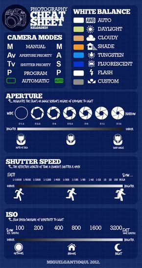 Photography for Dummies Cheat Sheet