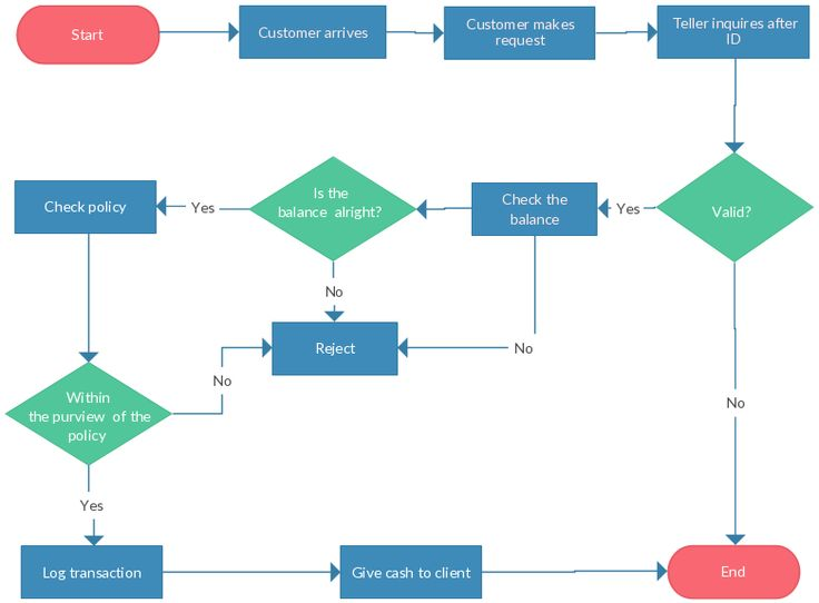How To Find And Use Excel'S Free Flowchart Templatesdecision Flow