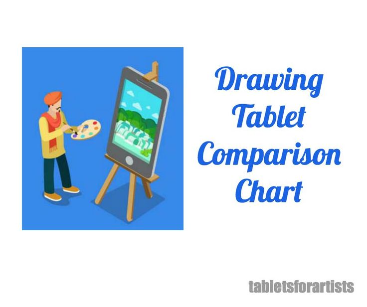 This drawing tablet comparison chart shows art tablets reviewed on the Tablets for Artists blog, including graphics tablets, tablet PCs, and tablet monitors. The chart also provides links to reviews and shopping.