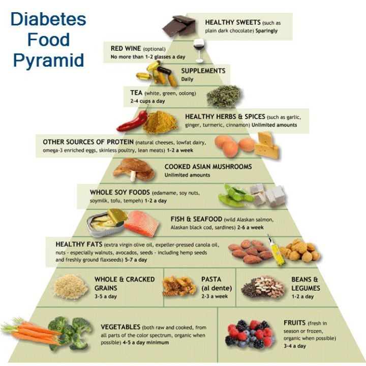 1000+ ideas about Diabetes Food on Pinterest | Diabetes ...
