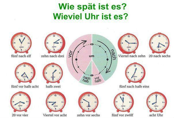 German : the time / Allemand : l'heure / Die Uhrzeit