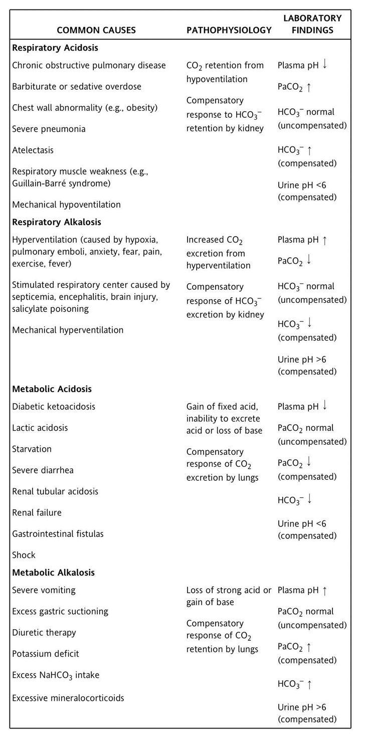 Acid vs Base Imbalances