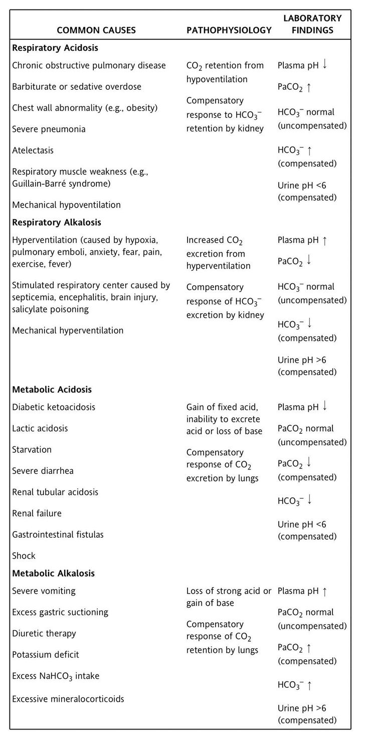 Acid vs Base Imbalances Cheat Sheet #Electrolytes #Nursing #NursingSchool