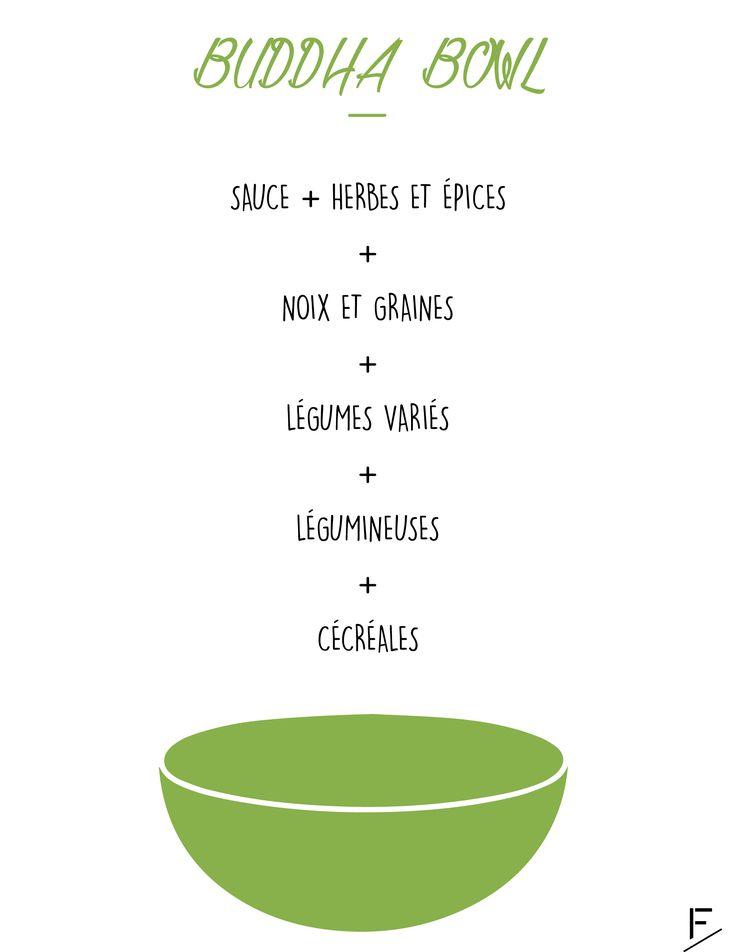 Recette de Buddha Bowl ou bol végétarien facile à réaliser !