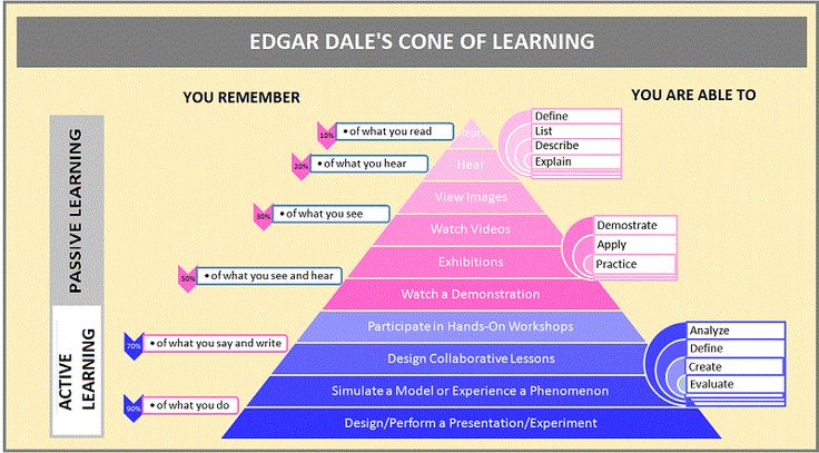 Edgar-Dale-Cone-of-Experience