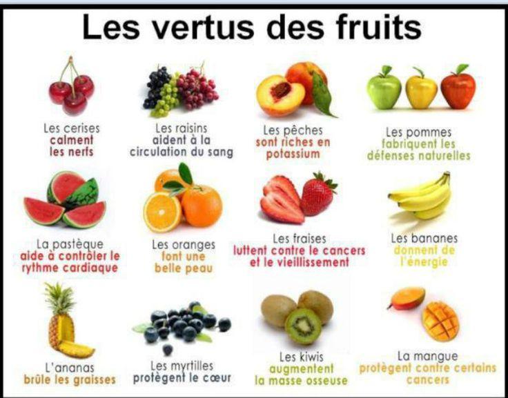 LES VERTUS DES FRUITS