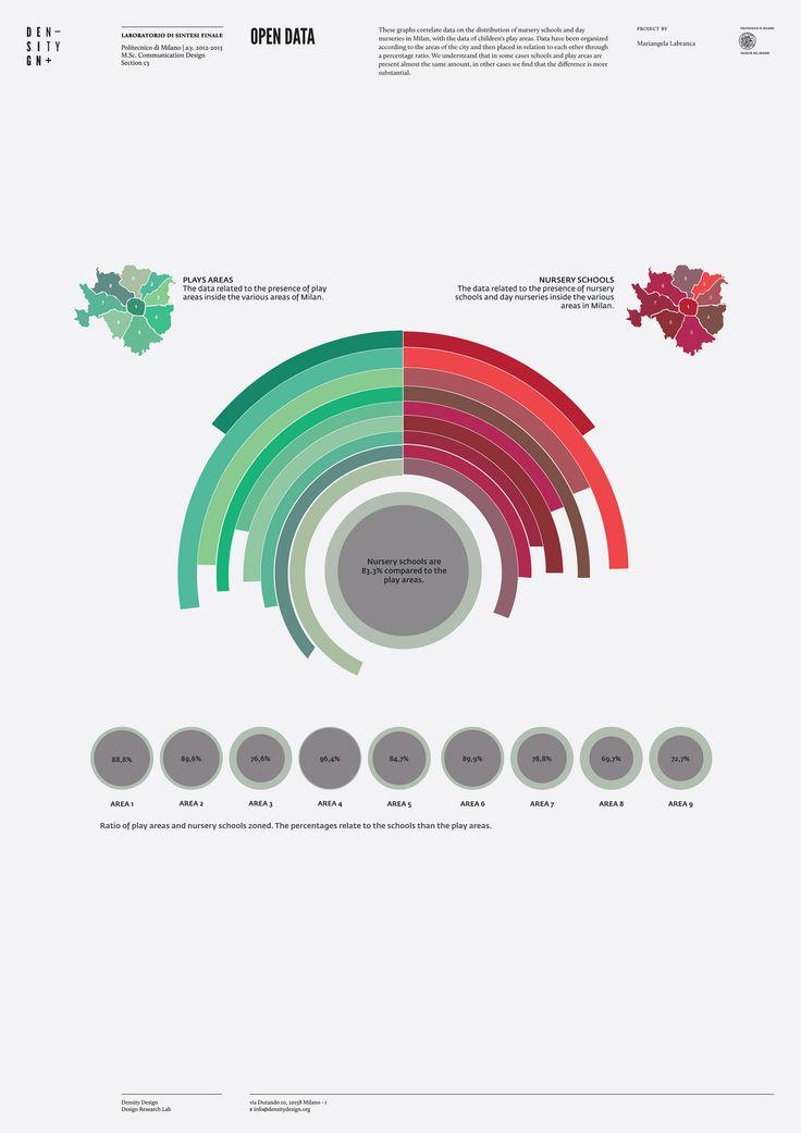 Distribution of nurseries in Milan, Density Design, Design Research Lab, Mariangela Labranca (2012)