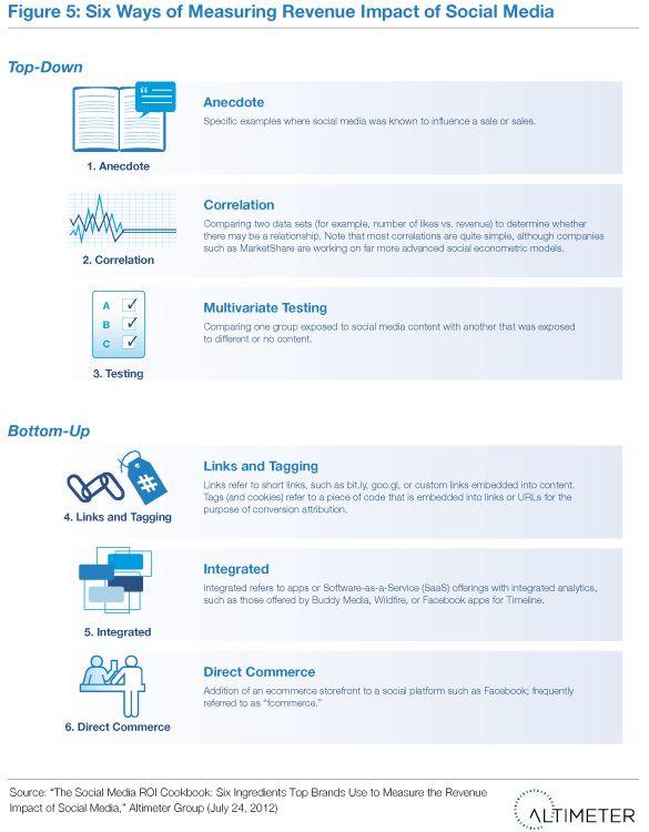 The 6 Ways to Measure Social Media ROI #SocialMedia #ROI