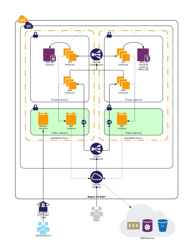 Example VPC Network Diagram Tech Pinterest Public network - network diagram