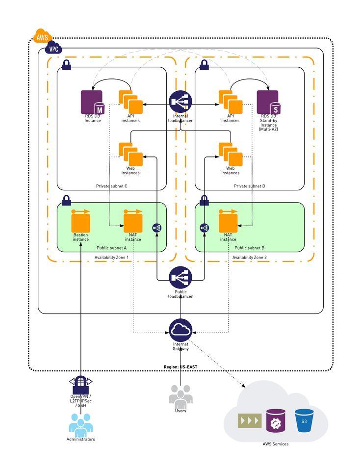 Example Vpc Network Diagram  Tech    Public Network
