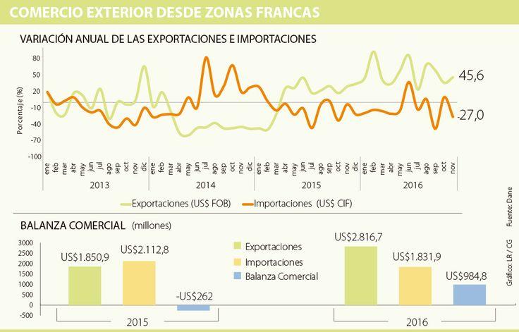La Zona Franca del Pacífico es la más exportadora y tiene la mejor balanza