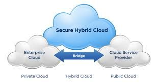 A hybrid cloud is a combination of a private cloud combined with the use of public cloud services where one or several touch points exist between the environments. The goal is to combine services and data from a variety of cloud models to create a unified, automated, and well-managed computing environment.If a company uses a public development platform that sends data to a private cloud or a data center–based application.When a company leverages a number of SaaS application.