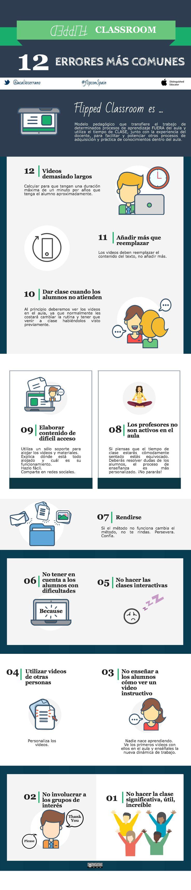 Infografía con los errores más frecuentes a la hora de hacer Flipped Classroom según J. Bergamann.