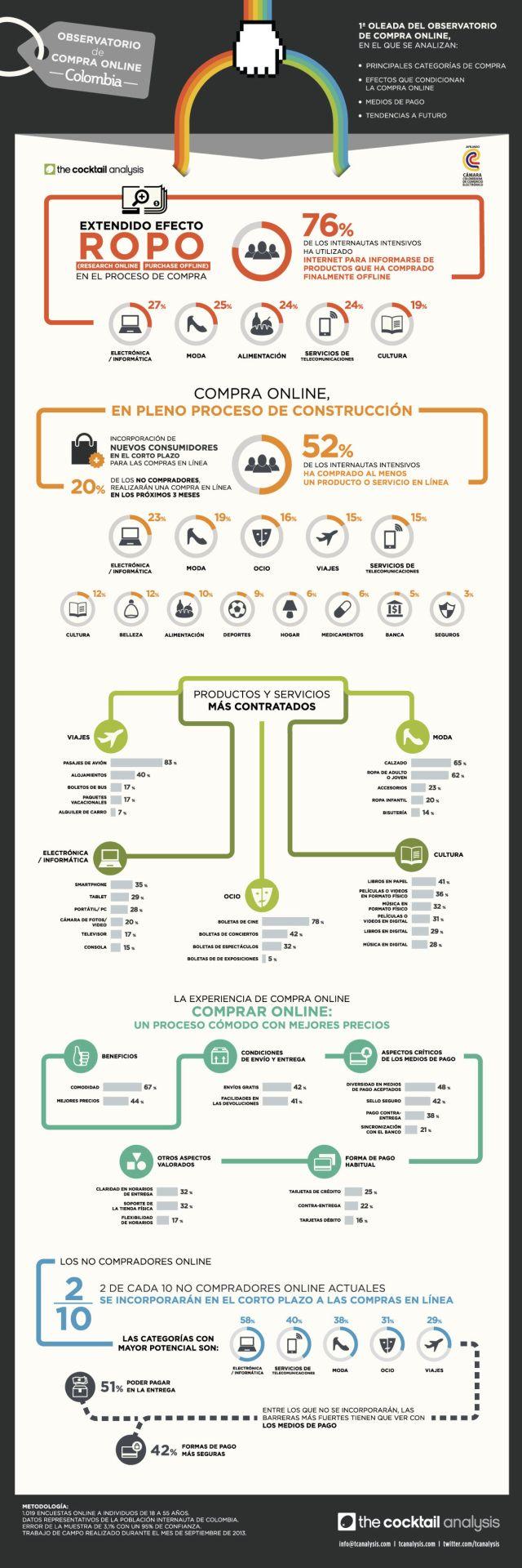 Comercio electrónico en Colombia #infografia #infographic #ecommerce