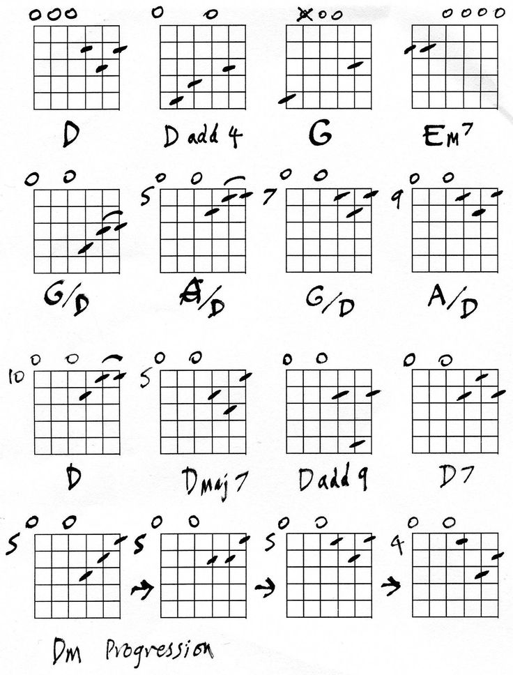 Very good guitar tips .. #guitartips (With images
