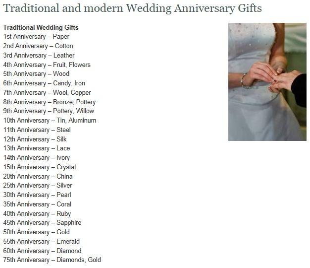 Wedding Anniversary Gift By Year List : Wedding anniversary gift list I Can Feel Again Pinterest