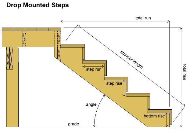 Deck Stairs Calculator Deck Pinterest