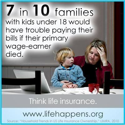 7 in 10 families with kids under 18 would have trouble paying their bills if their primary wage-earner died.