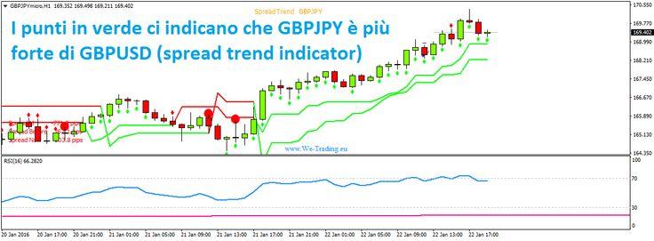 seguire il #trend per guadagnare con Supertrend e We-Point indicator #fx #forex #trading #xm
