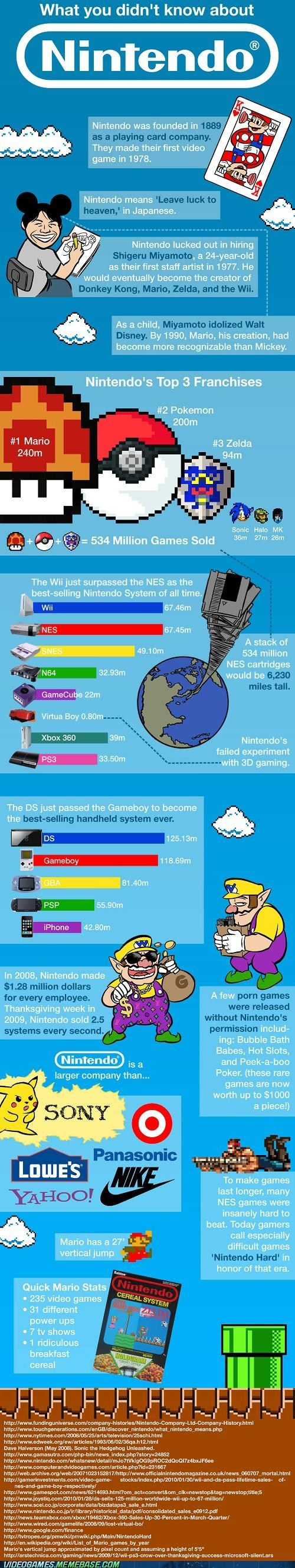 Facts About Nintendo