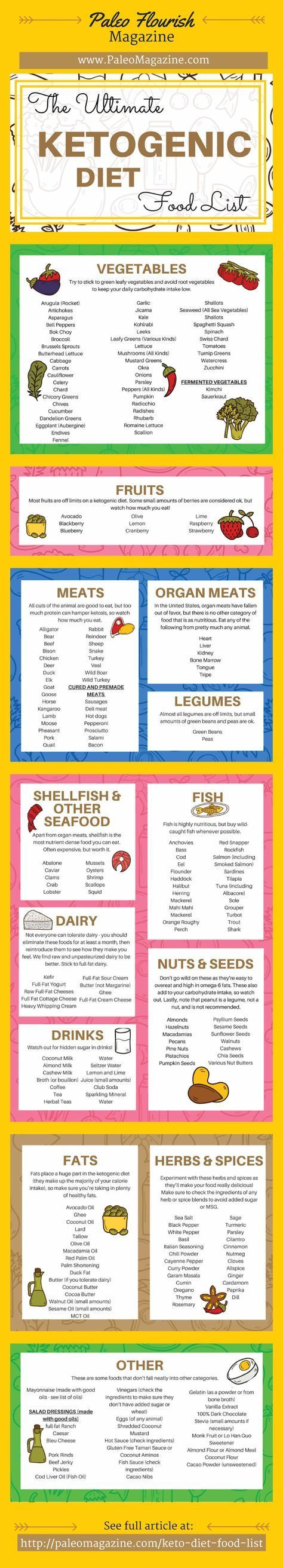 25+ best ideas about Ketogenic diet menu on Pinterest | Ketogenic diet plan, Ketosis diet plan ...