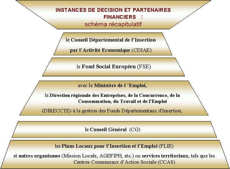 SIAE : définitions, textes officiels - cadre juridique
