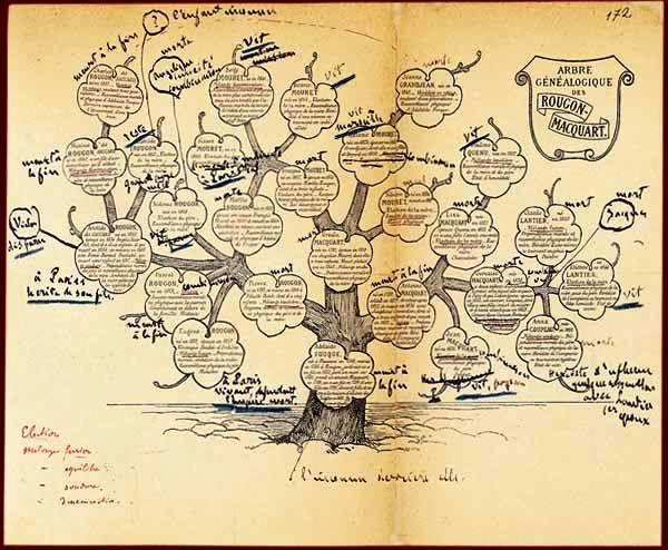 Arbre genealogique - Les Rougon-Macquart — Wikipédia