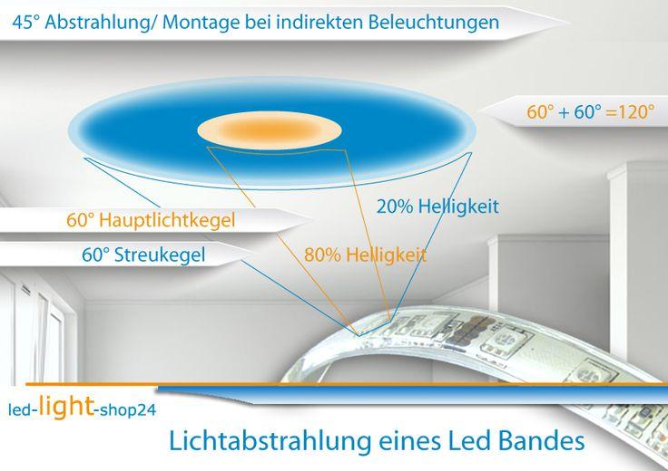 Lichtwirkung und Abstrahlwinkel eines Led Strip