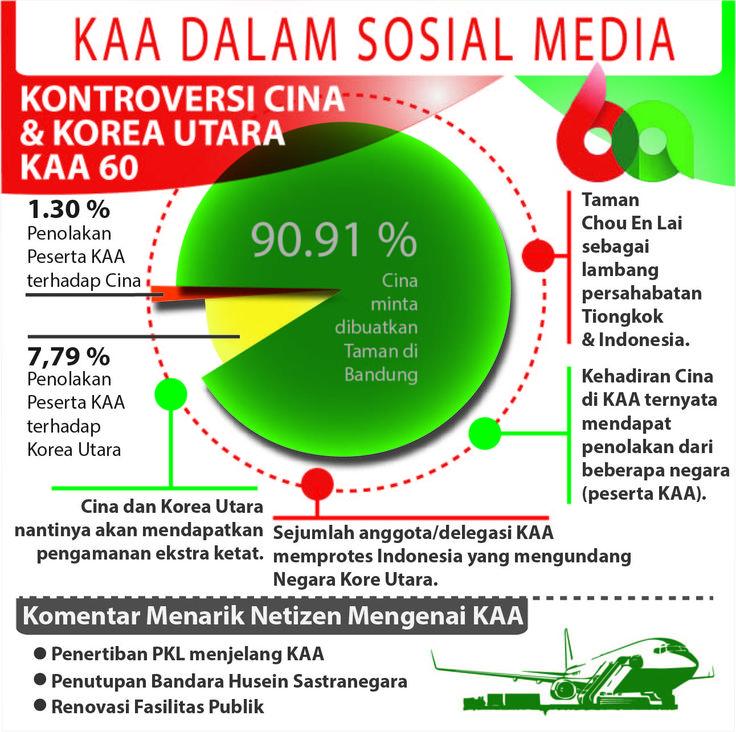 Konferensi Asia Afrika ke-60 yang dilaksanakan di Kota Bandung ternyata menimbulkan kontroversi dan komentar menarik dari para netizen. Apa saja pendapat netizen mengenai KAA?  Berikut merupakan penelusuran tim #MediaWave #Infographic #KAA #KoreaUtara #Cina #Bandung #socialmedia #bigdata #socialmediamonitoring