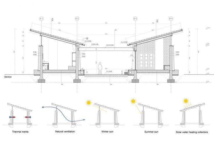 Solar Access & Ventilation.