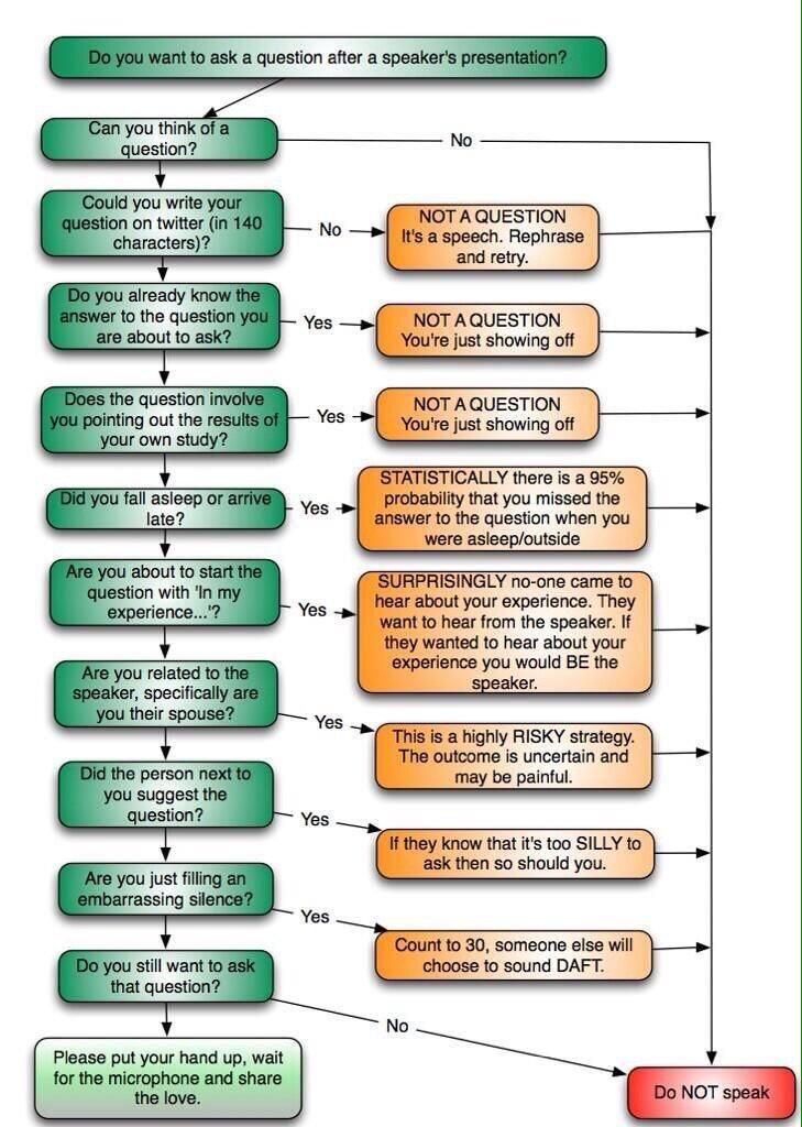 Ask A Question Forum Does This Bird Of Paradise Plant: 50 Best Images About Flow Chart On Pinterest