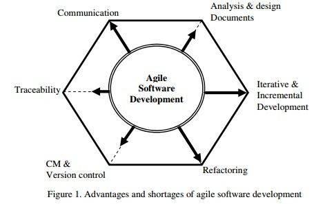 International Journal of Software Engineering & Applications (IJSEA)    ISSN: 0975 - 9018 (Online); 0976-2221 (Print)     http://www.airccse.org/journal/ijsea/ijsea.html    A USER STORY QUALITY MEASUREMENT MODEL FOR REDUCING AGILE SOFTWARE DEVELOPMENT RISK     Sen-Tarng Lai     Department of Information Technology and Management, Shih Chien University, Taipei, Taiwan     ABSTRACT     In Mobile communications age, the IT environment and IT technology update rapidly. The requirements change is…