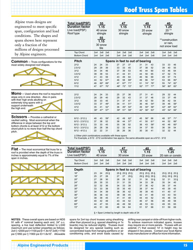 Roof Truss Span Tables Roof Trusses Roof Types Lumber