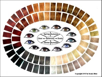 Hair and Eye Color Chart