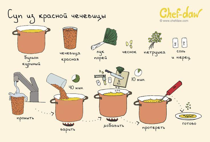 Суп из красной чечевицы - chefdaw