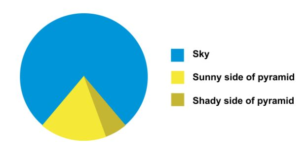 Some of life's most important issues broken down into simple pictorial graphs...  Via: Quora...