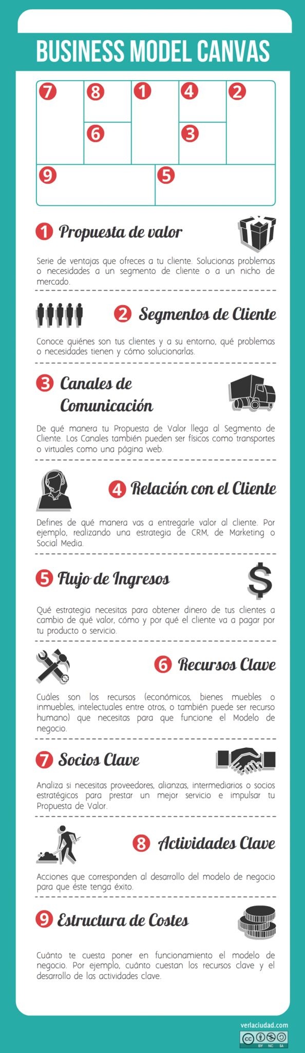 Business Model Canvas Infografía - Guía rápida