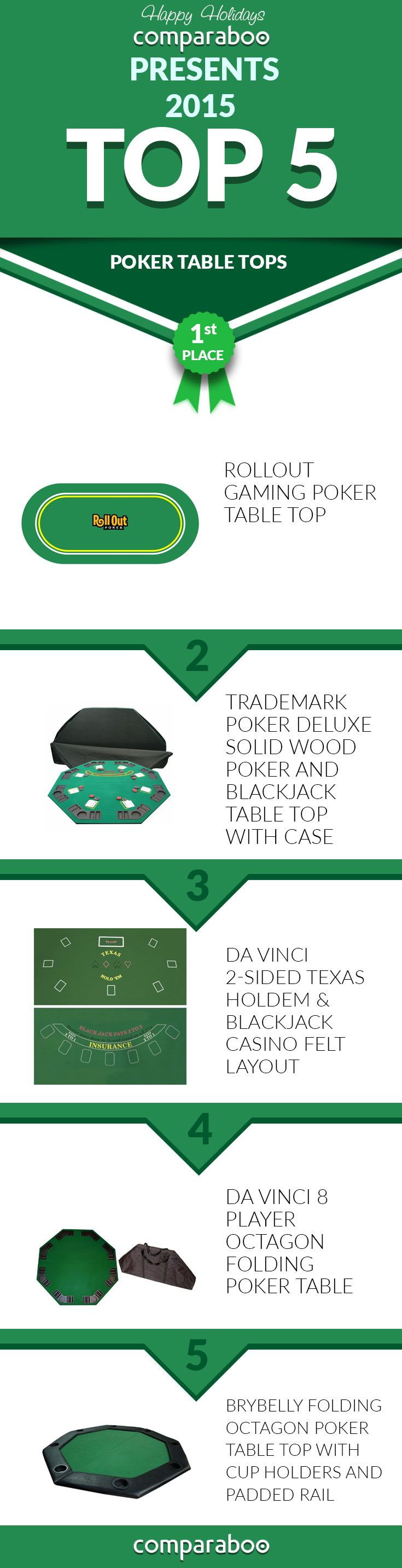 Chart: Top 5 Poker Table Tops Of 2015. Www.comparaboo.com |