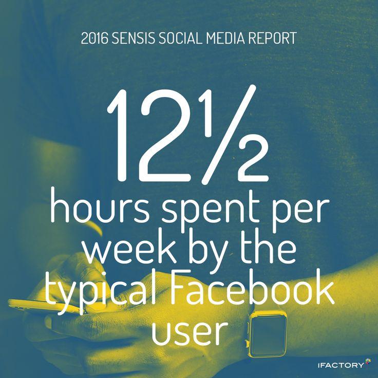 The typical Facebook user now spends more than twelve and a half hours per week on the platform. #SensisSocialMediaReport #SensisSocialSocialMediaAustralia #SensisSocial #ifactory #ifactorydigital