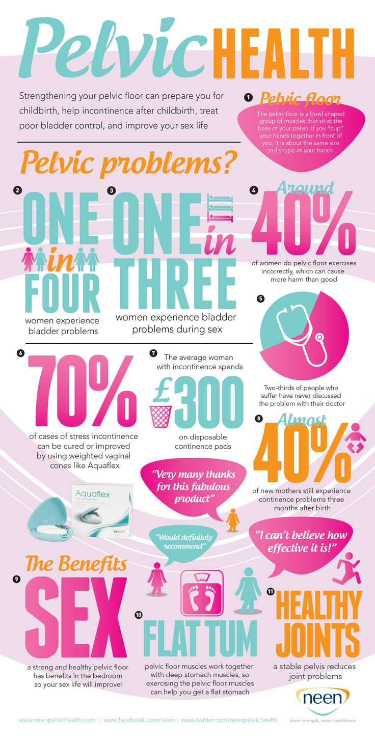 Health physical therapy womens - An Infographic From Neen Displaying The Key Facts About Pelvic Health And The Benefits Of Restoring