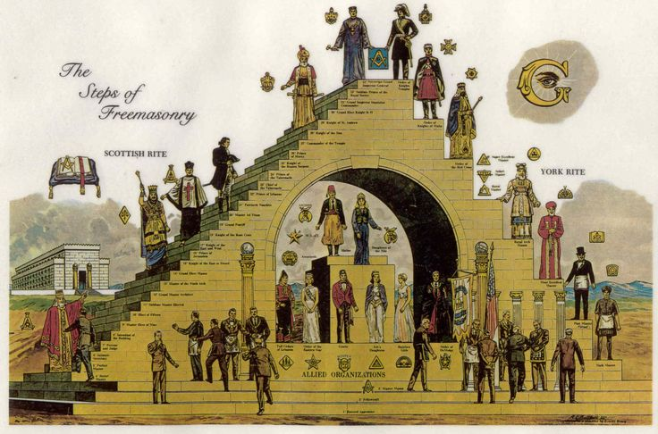 Os Graus da Maçonaria do Antigo Ritual Aceite Escocês (esquerda), e do Ritual de Iorque (direita)