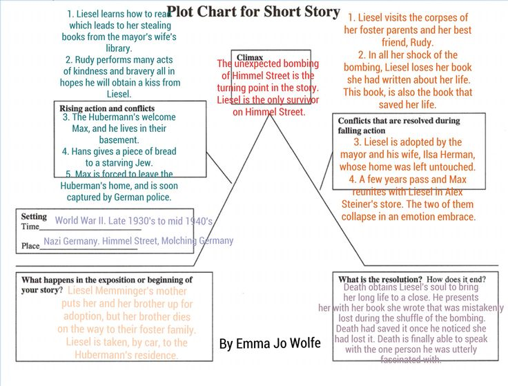This is the plot diagram I made for the book